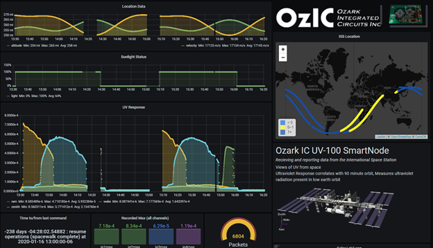 image of data dashboard
